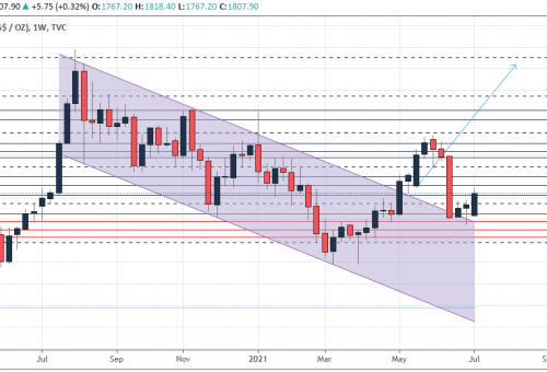 Gold's weekly outlook: July 12-16