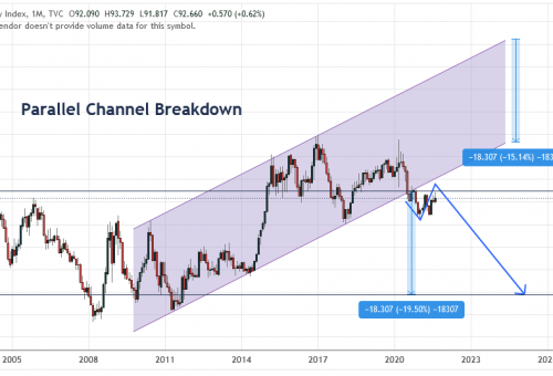 Dollar Index Breakdown