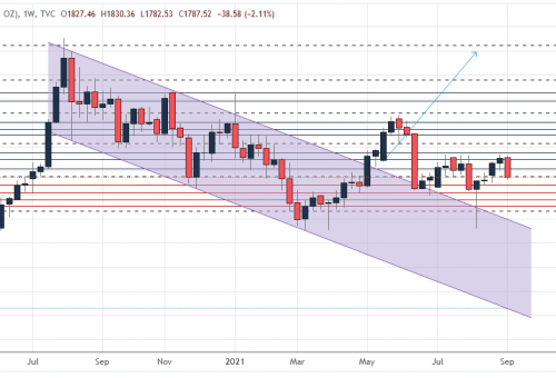 Gold's weekly outlook: Sept 13-17