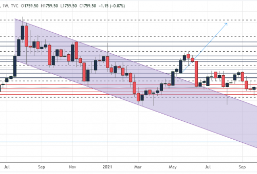Gold's weekly outlook: Oct 04-08