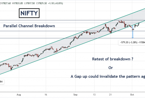 Nifty Breakdown or Another Trap for Bears